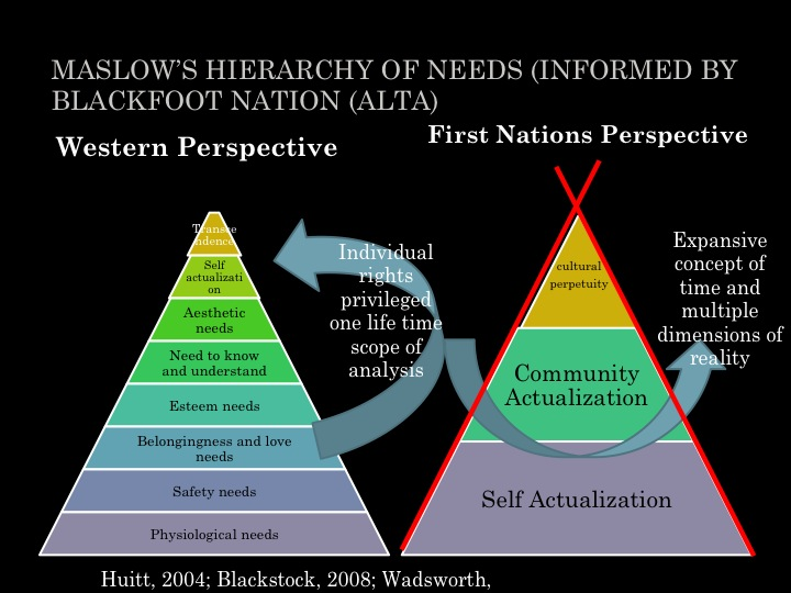 This slide shows basic differences between Western and First Nations perspectives, as presented by University of Alberta professor Cathy Blackstock at the 2014 conference of the National Indian Child Welfare Association.